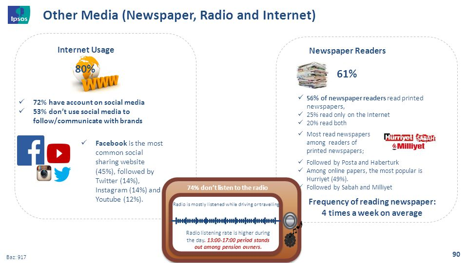 Other Media (Newspaper, Radio and Internet)