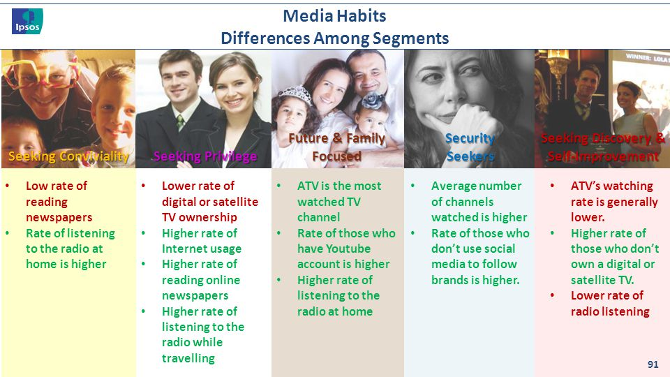 Media Habits Differences Among Segments