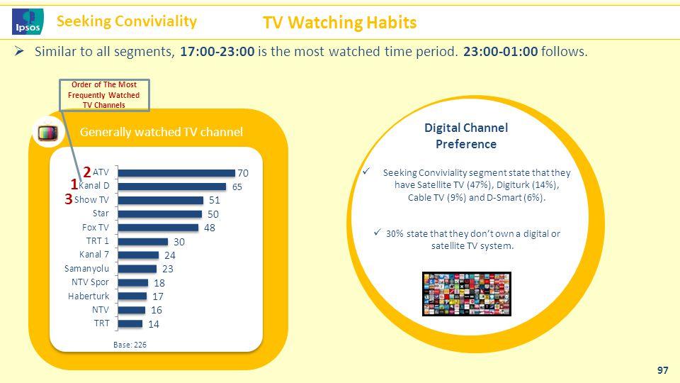 TV Watching Habits Seeking Conviviality 2 1 3