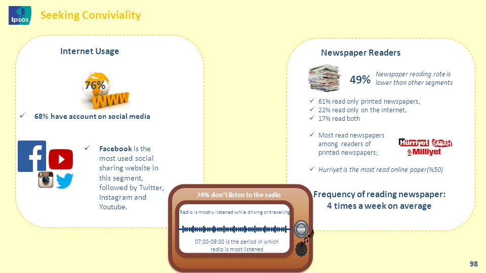 Frequency of reading newspaper: 4 times a week on average