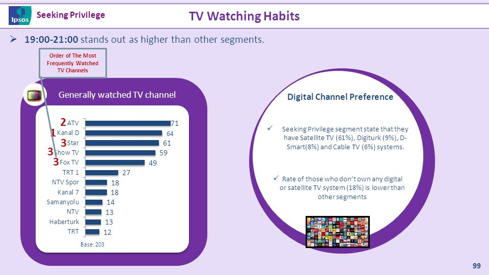 TV Watching Habits Seeking Privilege. 19:00-21:00 stands out as higher than other segments. 1. 2.
