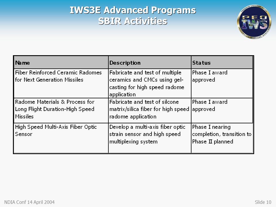 IWS3E Advanced Programs SBIR Activities