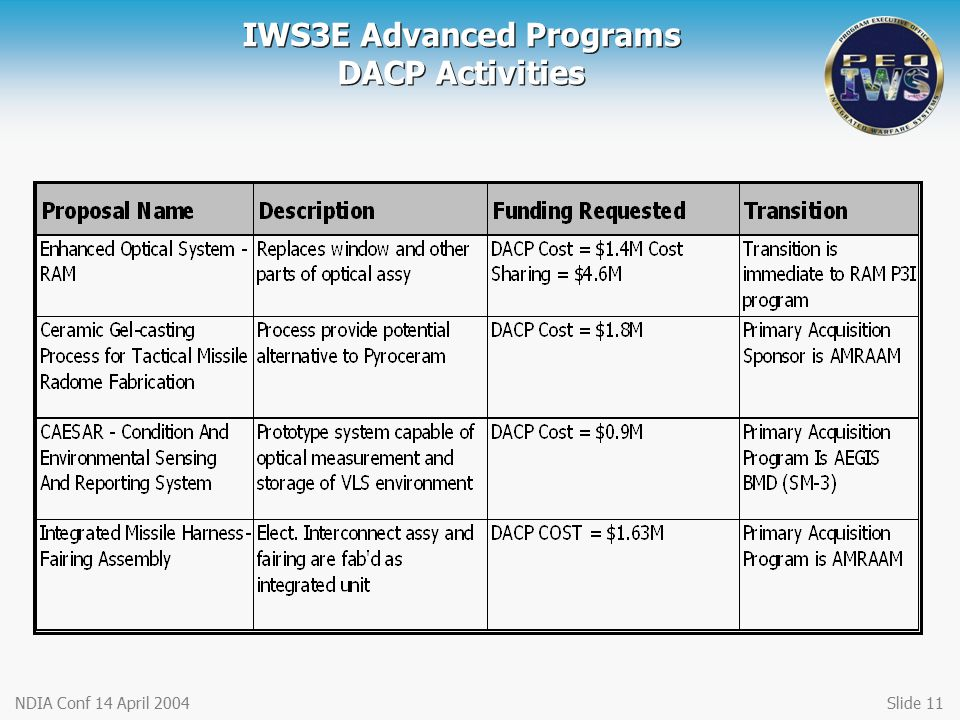IWS3E Advanced Programs DACP Activities