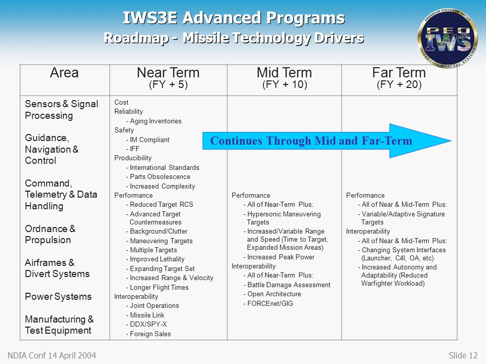 IWS3E Advanced Programs Roadmap - Missile Technology Drivers