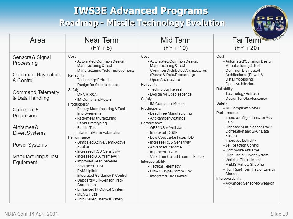 IWS3E Advanced Programs Roadmap - Missile Technology Evolution
