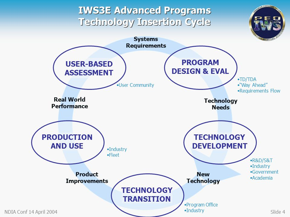 IWS3E Advanced Programs Technology Insertion Cycle