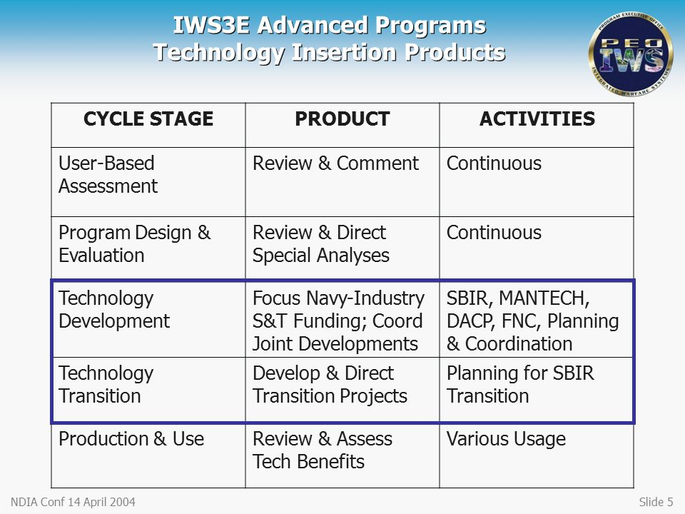 IWS3E Advanced Programs Technology Insertion Products
