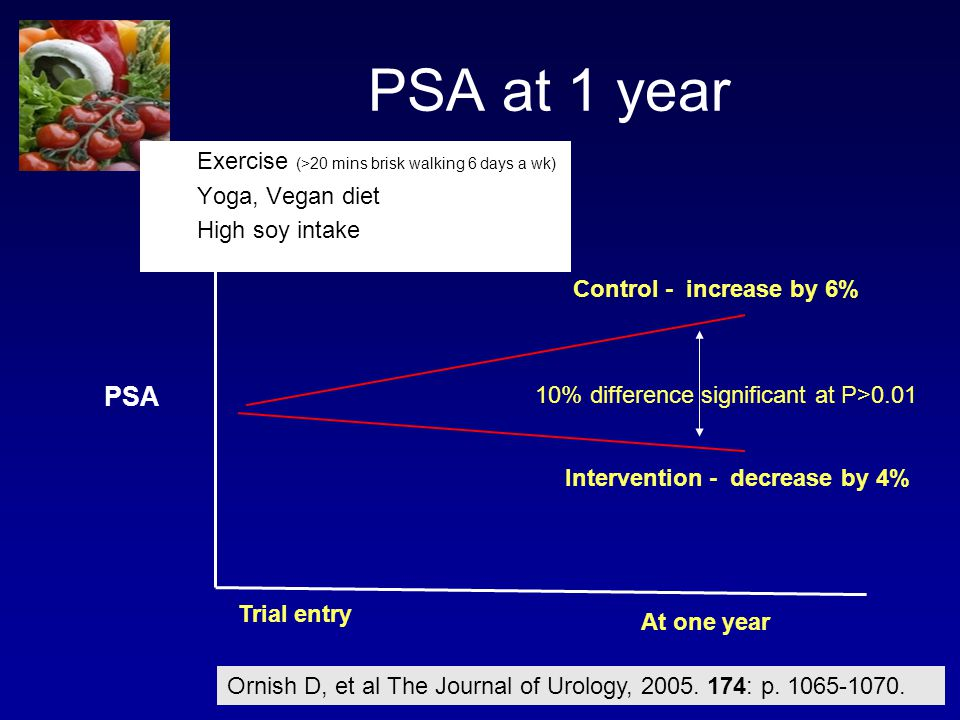 PSA at 1 year PSA Exercise (>20 mins brisk walking 6 days a wk)