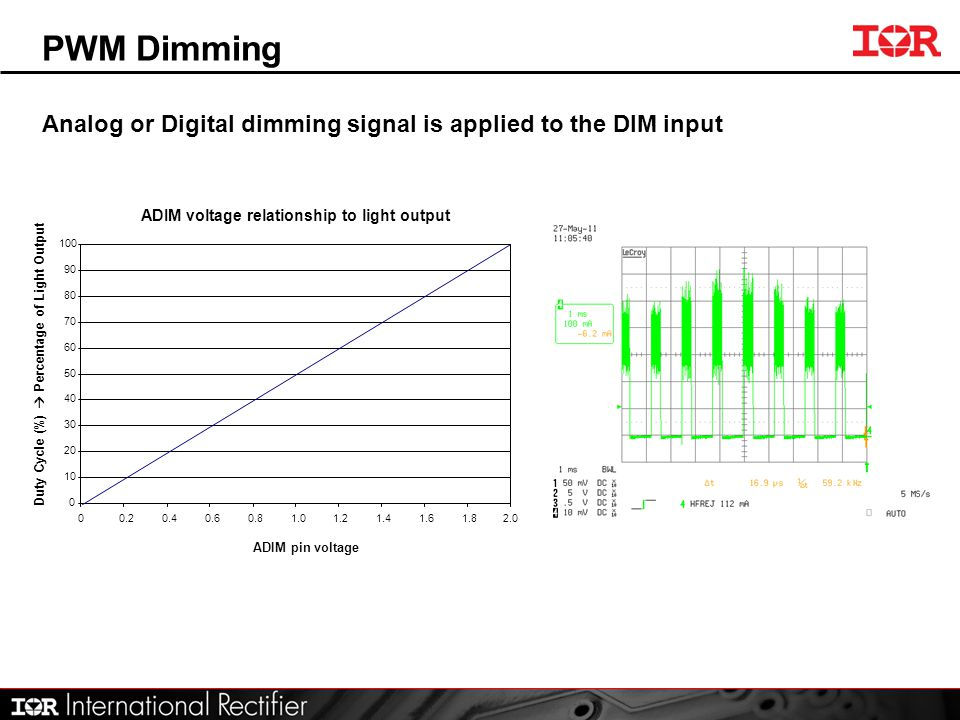 PWM Dimming Analog or Digital dimming signal is applied to the DIM input. ADIM voltage relationship to light output.