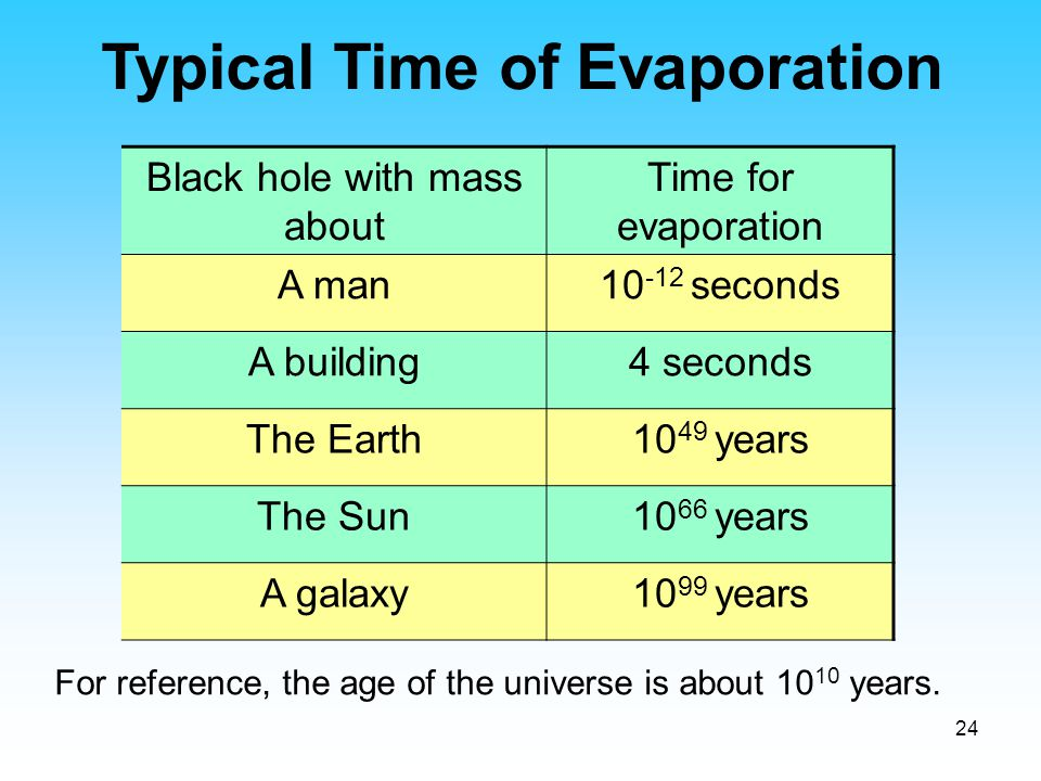 Typical Time of Evaporation