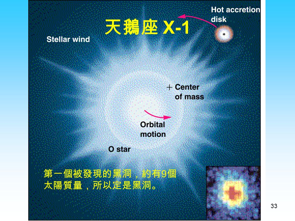 天鵝座 X-1 第一個被發現的黑洞,約有9個太陽質量,所以定是黑洞。