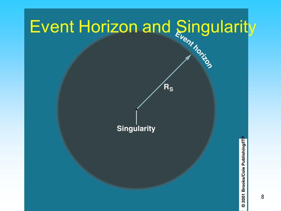 Event Horizon and Singularity