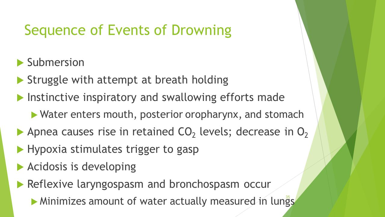 Sequence of Events of Drowning