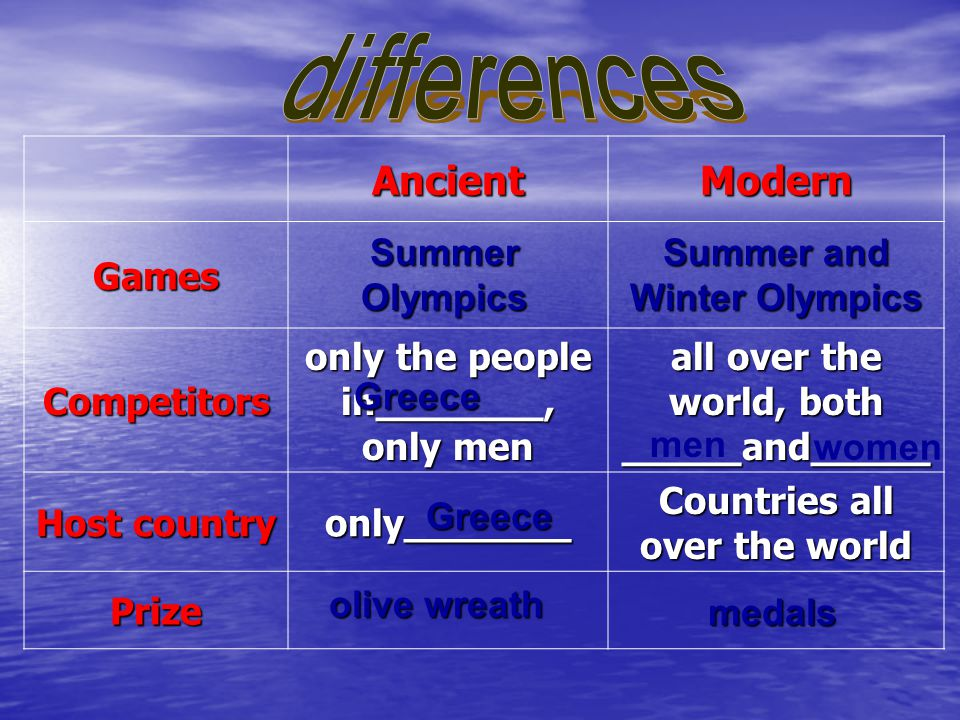 differences Ancient Modern Games Competitors