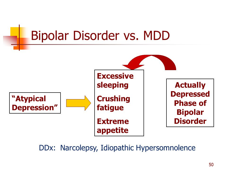 Bipolar Disorder vs. MDD