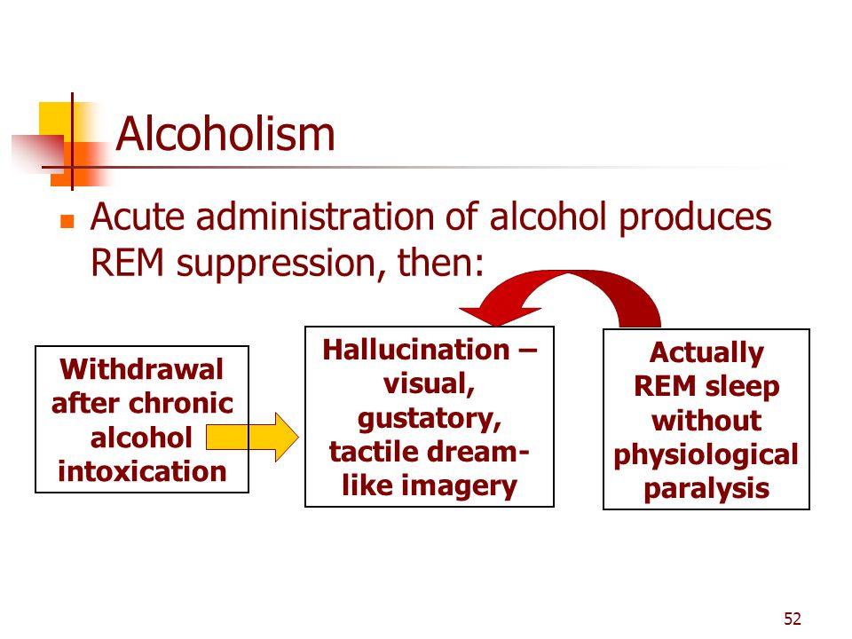 Alcoholism Acute administration of alcohol produces REM suppression, then: Hallucination – visual, gustatory, tactile dream-like imagery.