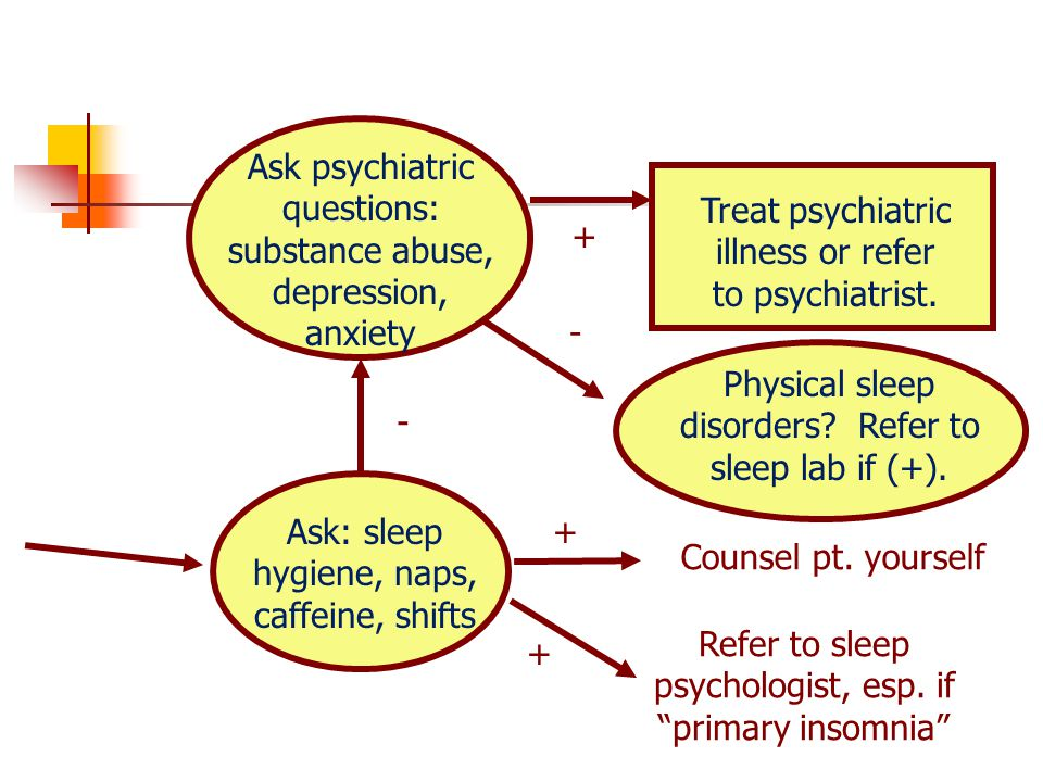 Dda Line Drawing Algorithm For Negative Slope In C : Sleep disorders medicine in psychiatry ppt video online