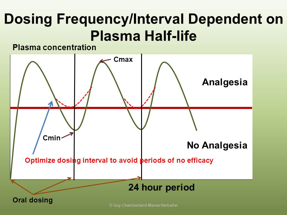 Dosing Frequency/Interval Dependent on Plasma Half-life