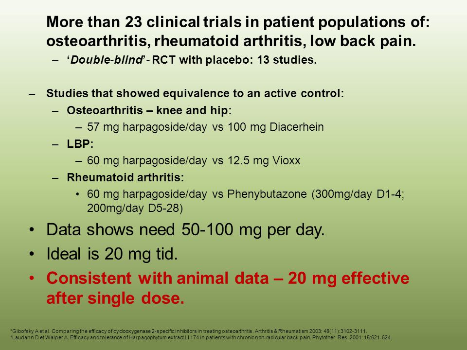 Data shows need 50-100 mg per day. Ideal is 20 mg tid.