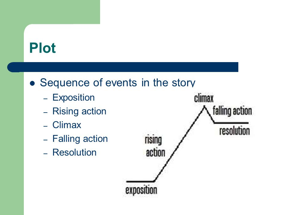 Plot Sequence of events in the story Exposition Rising action Climax