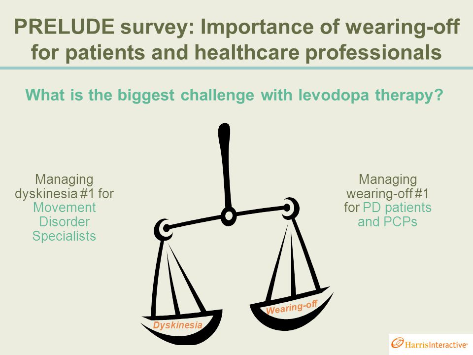 PRELUDE survey: Importance of wearing-off for patients and healthcare professionals