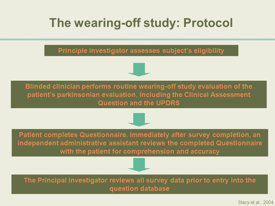 The wearing-off study: Protocol