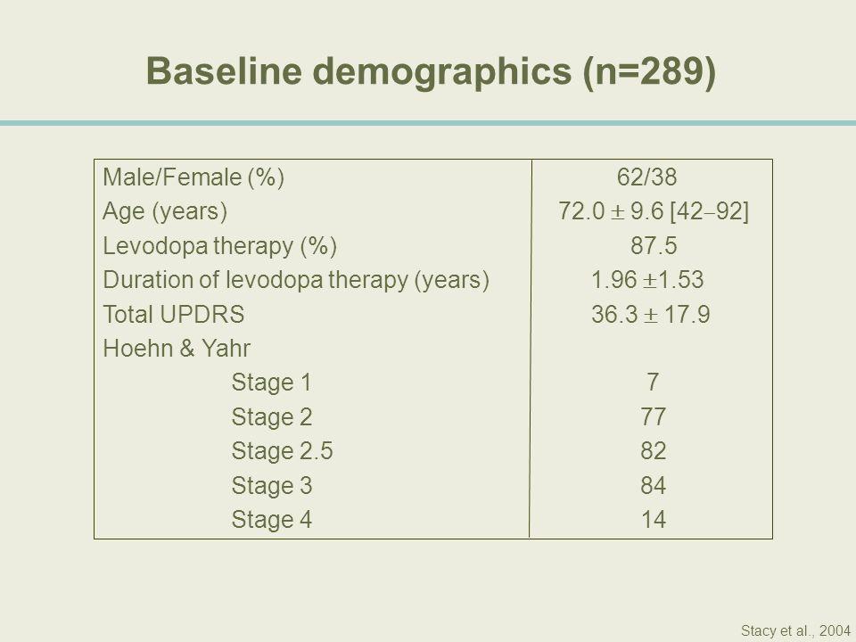 Baseline demographics (n=289)