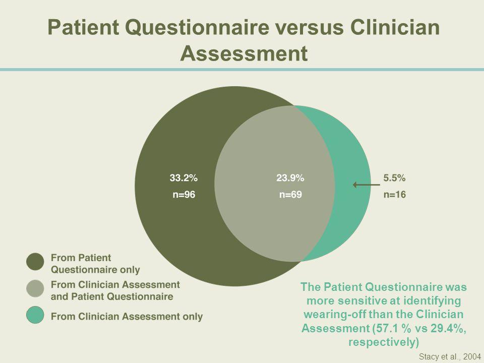 Patient Questionnaire versus Clinician Assessment