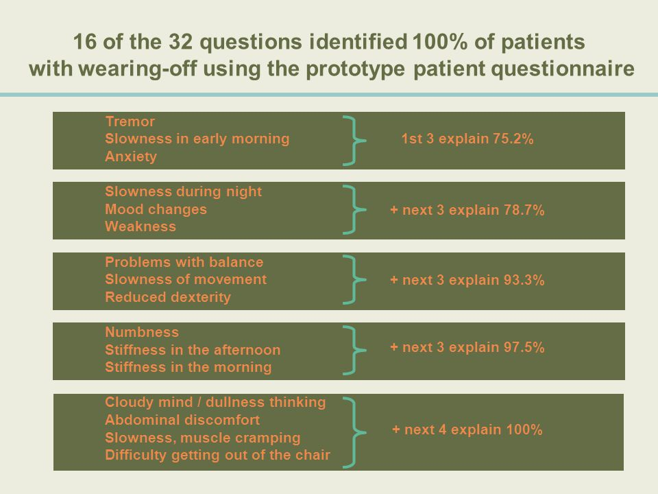 16 of the 32 questions identified 100% of patients with wearing-off using the prototype patient questionnaire