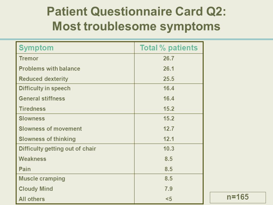 Patient Questionnaire Card Q2: Most troublesome symptoms