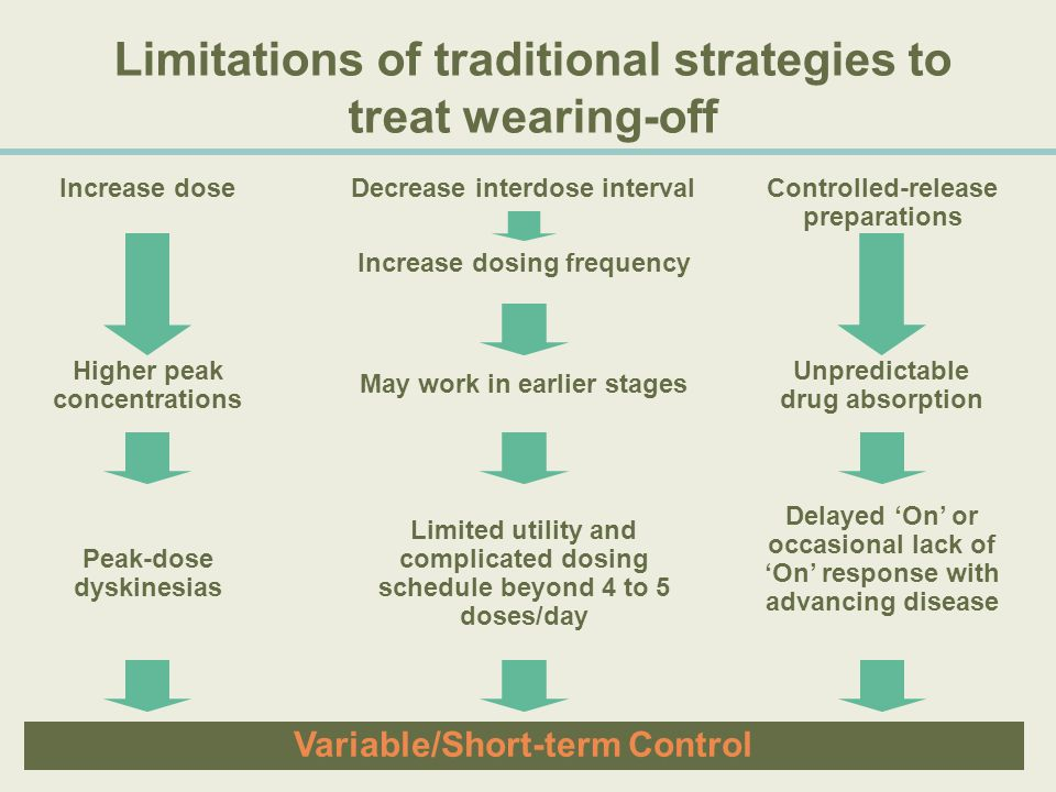 Limitations of traditional strategies to treat wearing-off