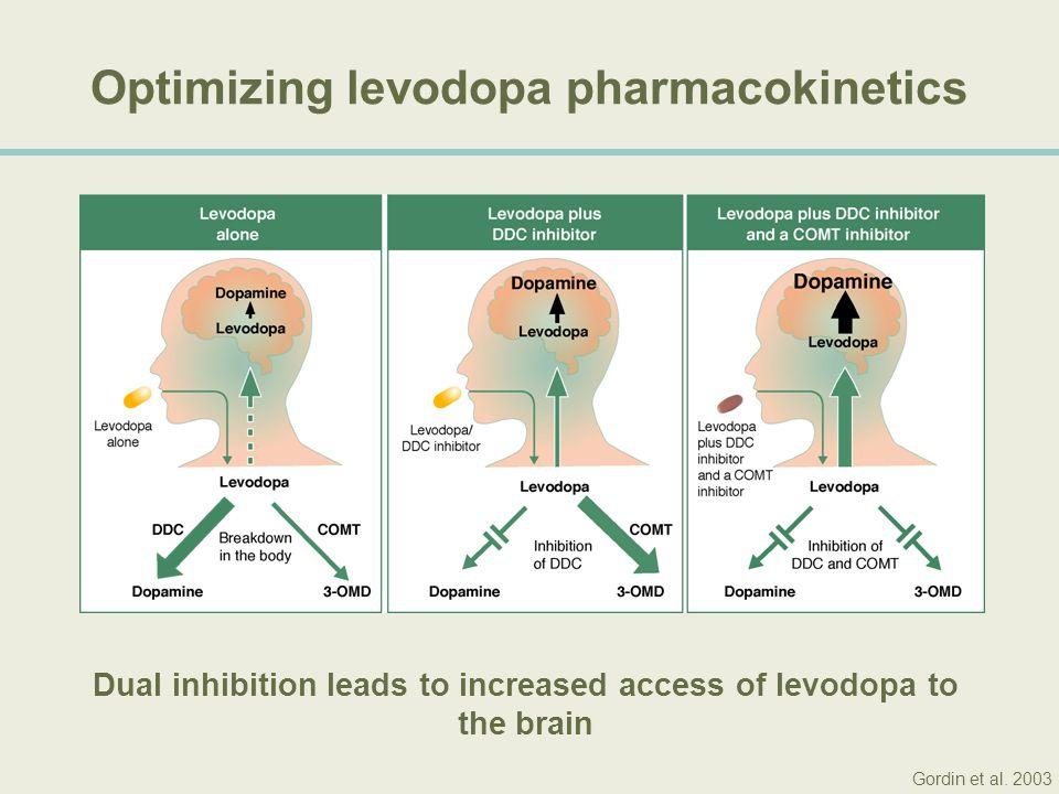 Optimizing levodopa pharmacokinetics
