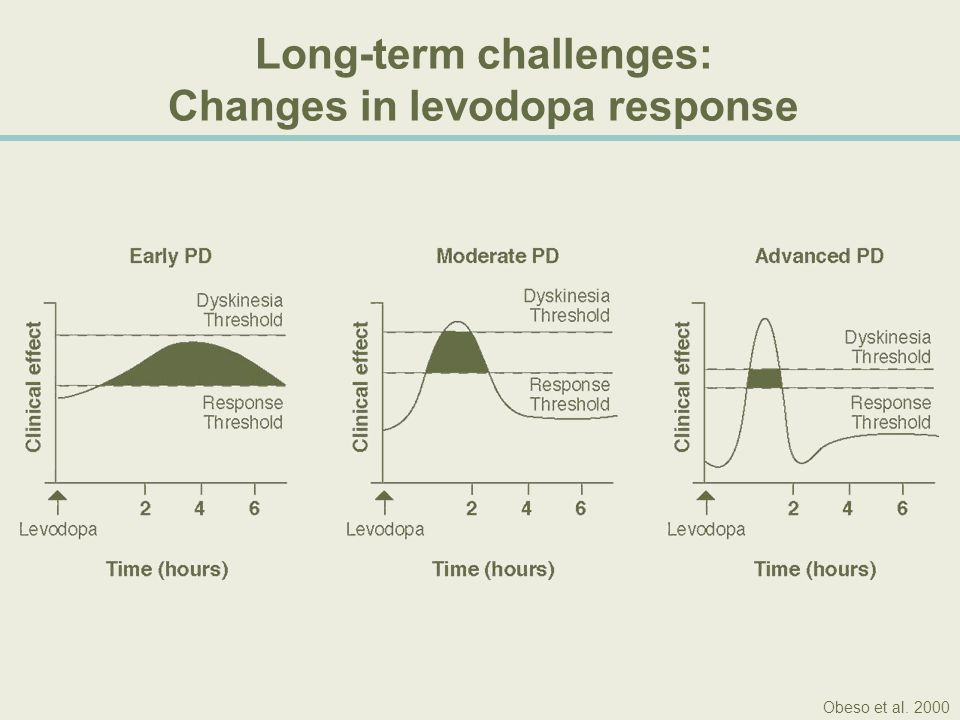 Long-term challenges: Changes in levodopa response