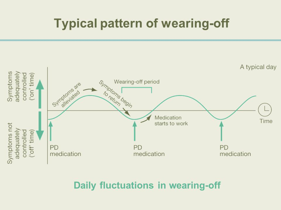 Typical pattern of wearing-off