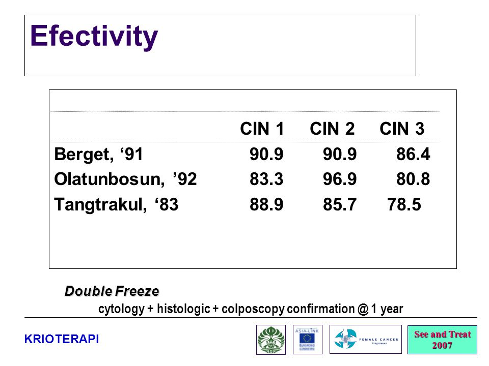 cytology + histologic + colposcopy confirmation @ 1 year