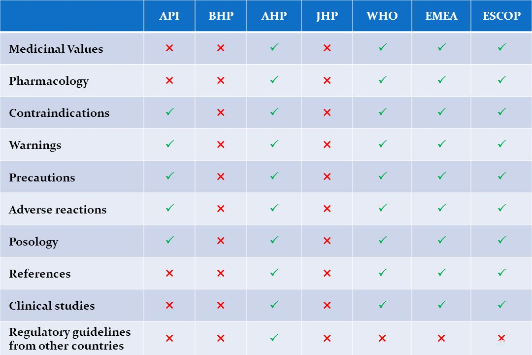 API BHP. AHP. JHP. WHO. EMEA. ESCOP. Medicinal Values.   Pharmacology. Contraindications.