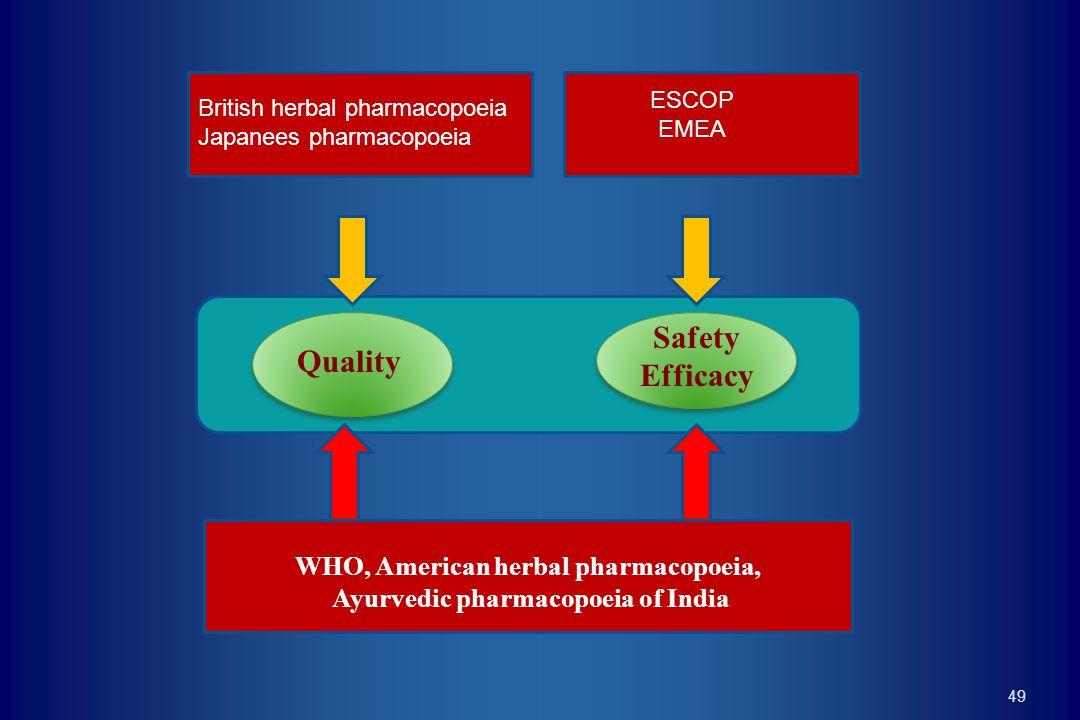 WHO, American herbal pharmacopoeia, Ayurvedic pharmacopoeia of India