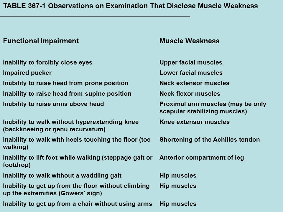 TABLE 367-1 Observations on Examination That Disclose Muscle Weakness