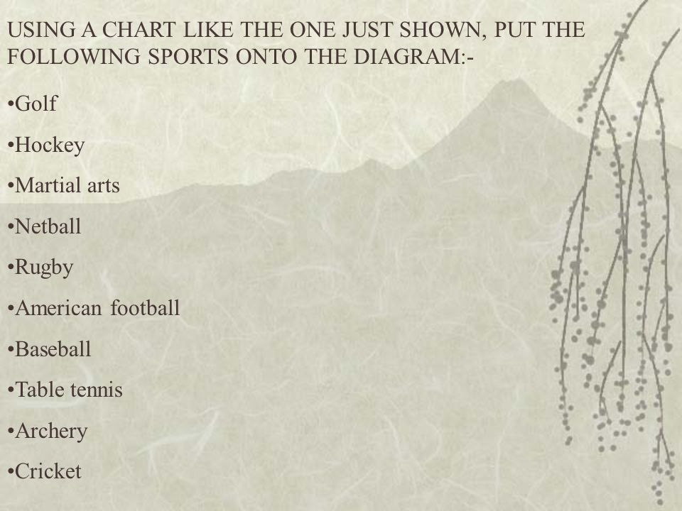 USING A CHART LIKE THE ONE JUST SHOWN, PUT THE FOLLOWING SPORTS ONTO THE DIAGRAM:-