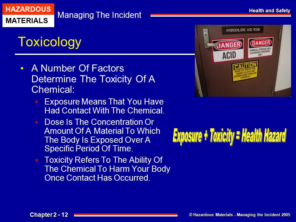 Exposure + Toxicity = Health Hazard