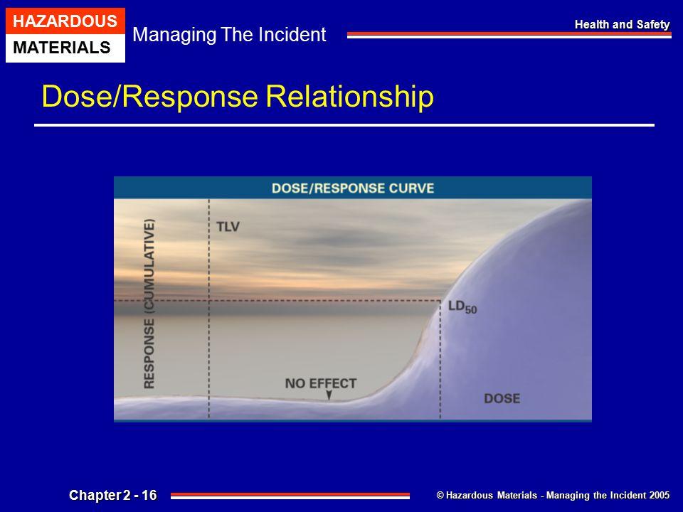 Dose/Response Relationship