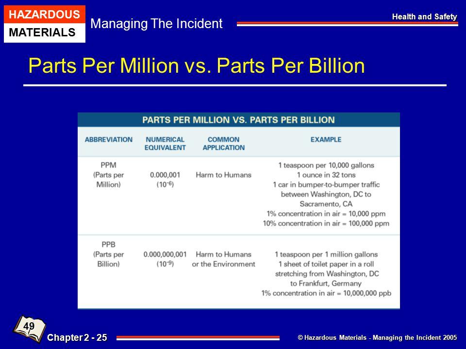 Parts Per Million vs. Parts Per Billion