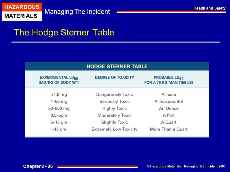 The Hodge Sterner Table