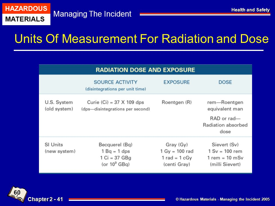 Units Of Measurement For Radiation and Dose