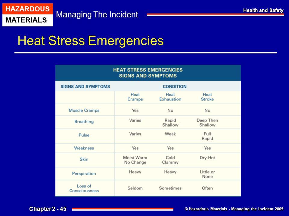 Heat Stress Emergencies