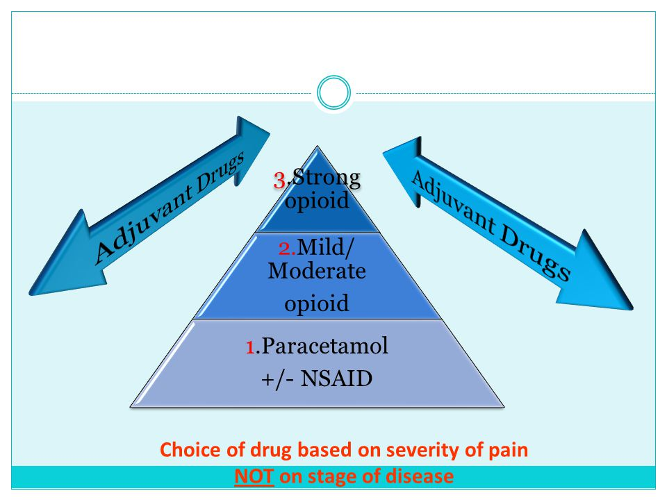 Choice of drug based on severity of pain