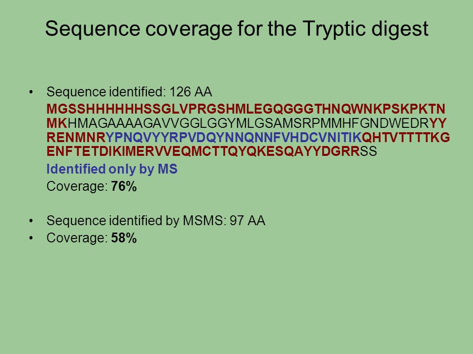 Sequence coverage for the Tryptic digest