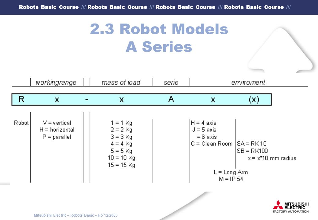2.3 Robot Models A Series