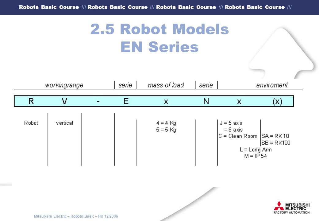 2.5 Robot Models EN Series