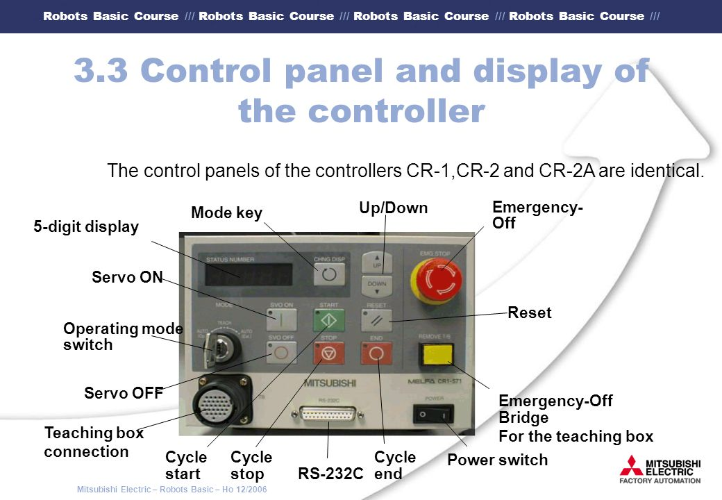 3.3 Control panel and display of the controller